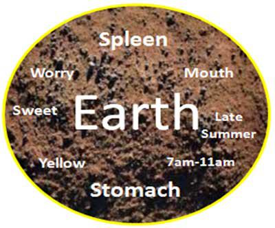 5 element eller rytme, Jord